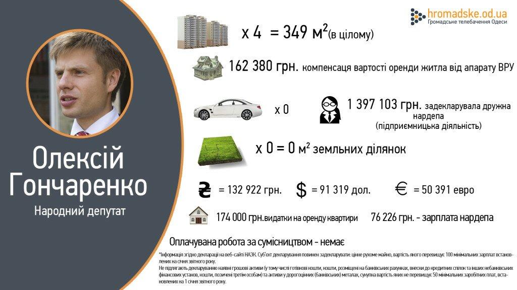 Гончаренко декларация
